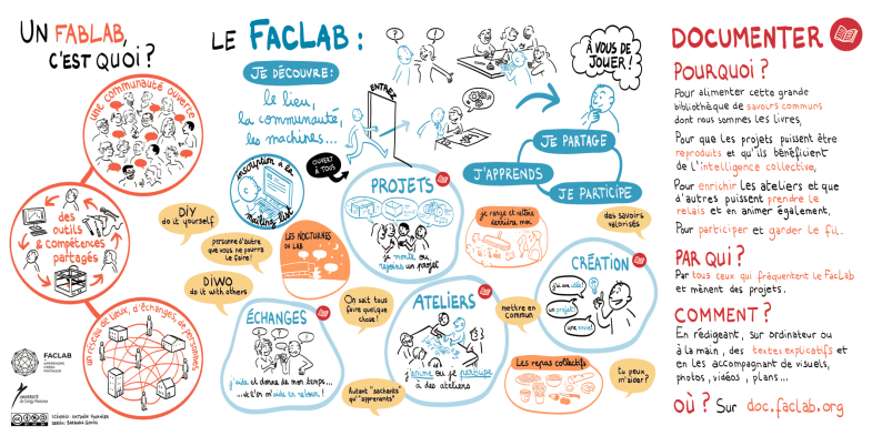 fonctionnement-faclab-web